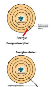 Mit einem Röntgenspektralanalysegerät wird über die energetische Aktivierung einzelner Atome die Zusammensetzung einer Schmelze aus Gusseisen ermittelt.