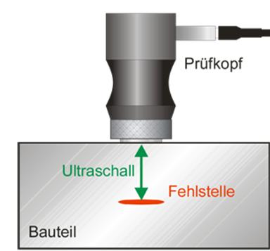 Während der Produktion werden produktionsbegleitend Bauteile aus Sphäroguss und ausferritische Gusseisen mit Ultraschall nach obigem Funktionsprinzip auf Fehlerfreiheit überprüft.